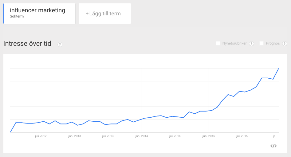 Influencer Marketing - Google Trends